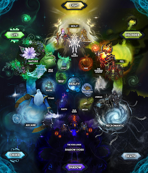 19050-world-of-warcraft-cosmology-chart-in-color small